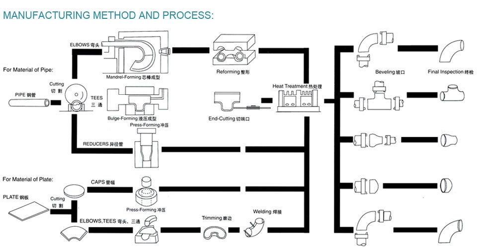 Manufacturing Method process