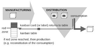 Manufacturing Kanban Systems