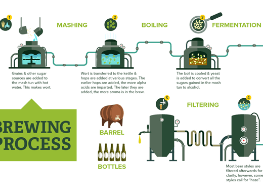 1. process of making beer (1)
