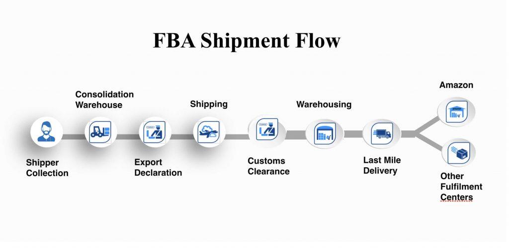 FBA_Shipment.flow
